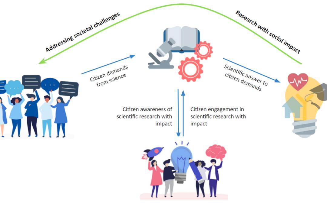 ALLINTERACT: Widening & Diversifying Citizen Engagement in Science