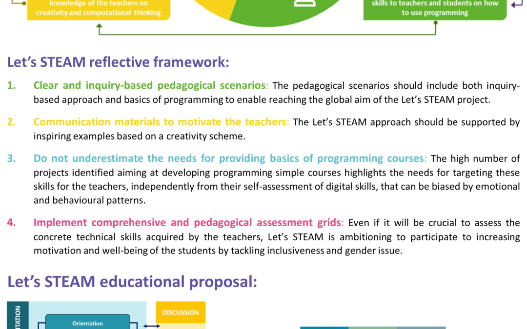 Let's STEAM. Enhancing creativity and interdisciplinarity in STEAM education throught training of teachers in computacional thinking
