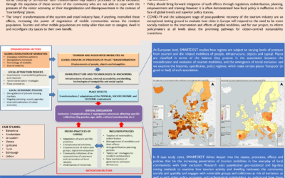 "SMARTDEST ""Cities as mobility hubs: tackling social exclusion through 'smart' citizen engagement"""