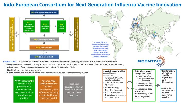 Indo-European Consortium for Next Generation Influenza Vaccine Innovation