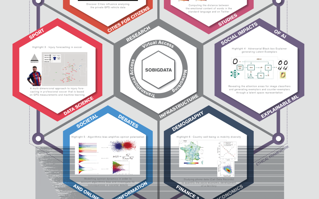 SoBigData++: European Integrated Infrastructure for Social Mining and Big Data Analytics