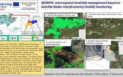 MOnitorización de Movimientos del terreno y Protocolo de Actuación (MOMPA)