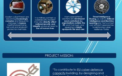 PANDORA: CYBER DEFENCE  PLATFORM FOR REAL-TIME THREAT HUNTING, INCIDENT RESPONSE AND INFORMATION SHARING