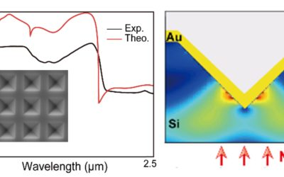 Plasmon-resonance driven thermionic emitters for improved solar energy harvesting — PLASMIONICO