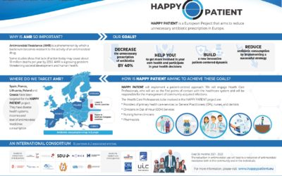 Health Alliance for Prudent Prescription and Yield of Antibiotics in a Patient-centred Perspective (HAPPY PATIENT)