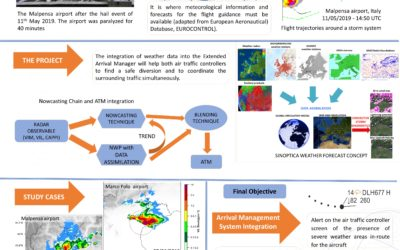 SINOPTICA – Satellite-borne and IN-situ Observations to Predict the Initiation of Convection for ATM