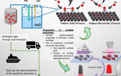 CarboCat/ Transition metal carbides/3D graphene nanostructures for enhanced  electrocatalytic hydrogen production